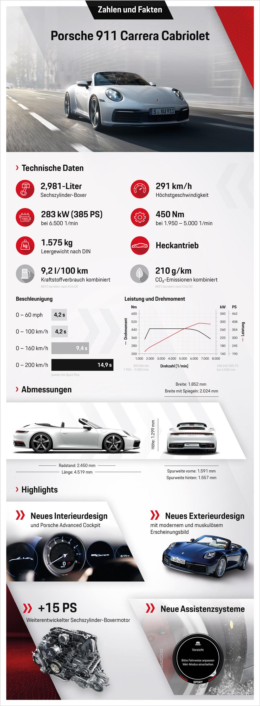 Porsche 911 Carrera Cabriolet 992 technische Daten